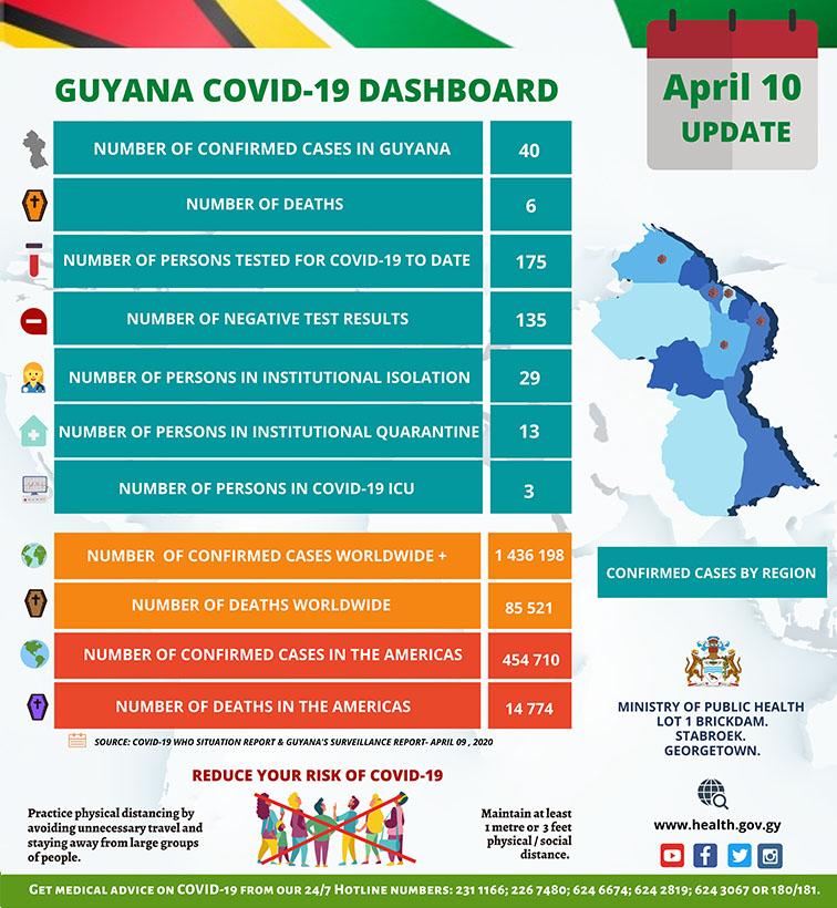 Guyana COVID-19 Dashboard